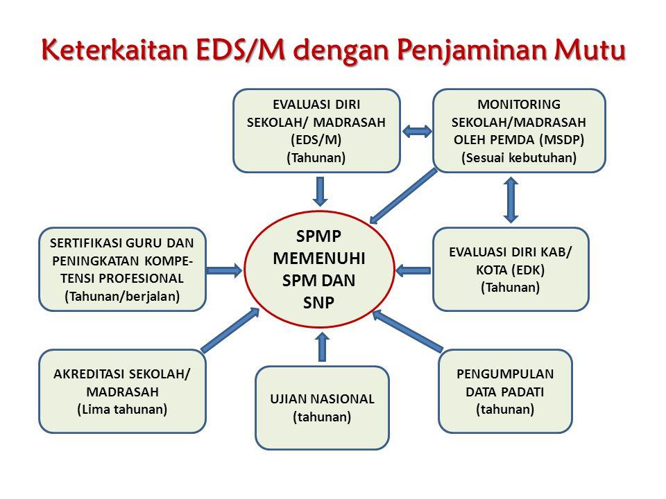 Keterkaitan EDS/M dengan Penjaminan Mutu