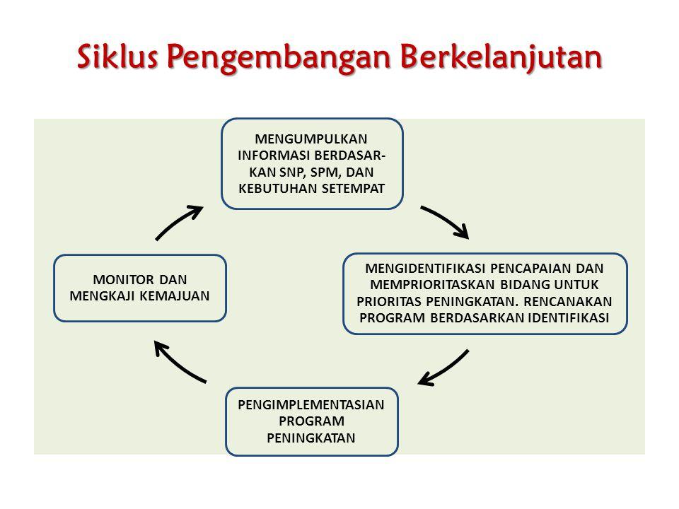 Siklus Pengembangan Berkelanjutan