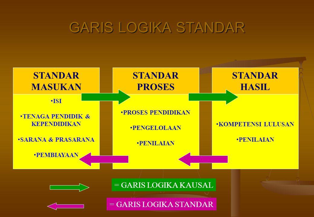 GARIS LOGIKA STANDAR STANDAR MASUKAN STANDAR PROSES STANDAR HASIL
