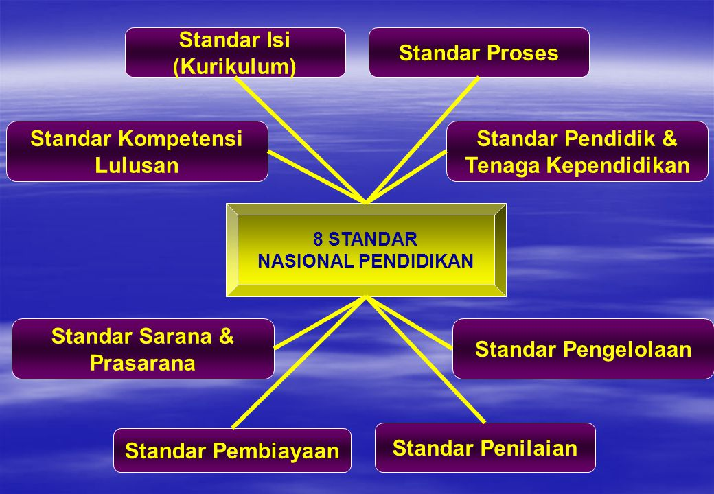 Standar Isi (Kurikulum) Standar Proses Standar Kompetensi Lulusan