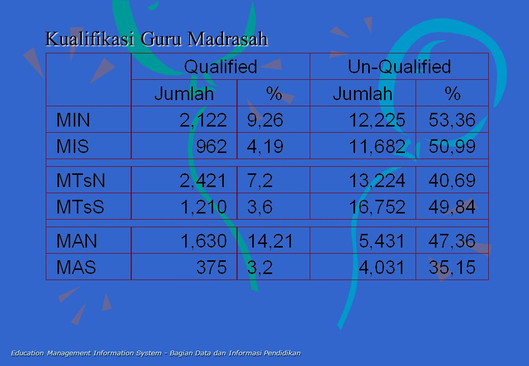 Kualifikasi Guru Madrasah