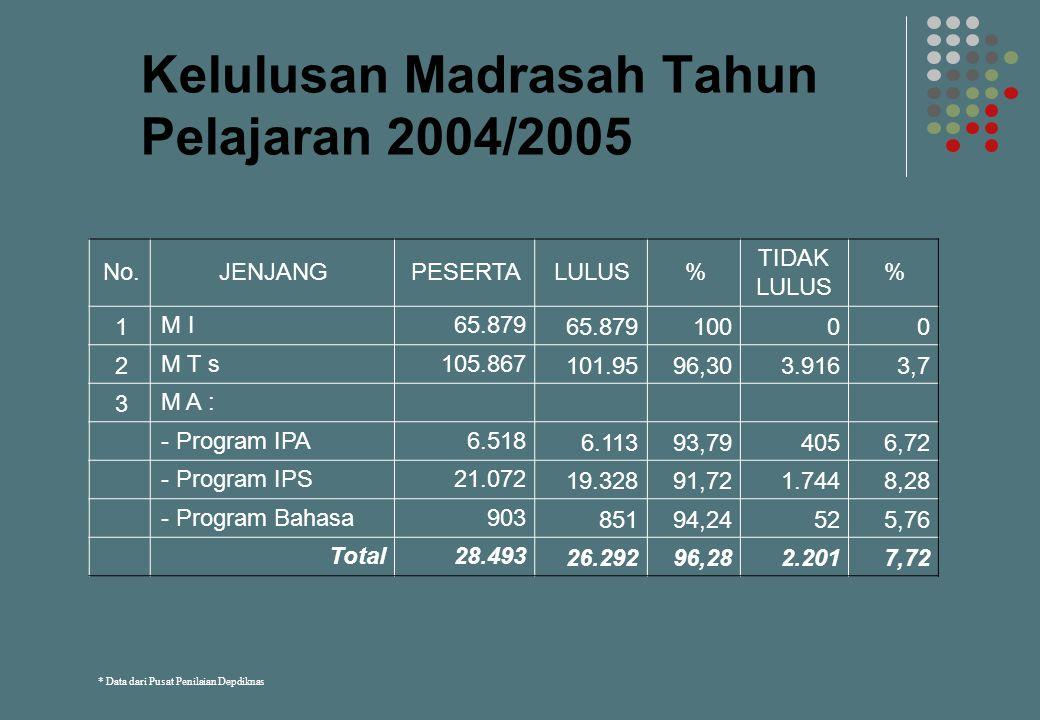 Kelulusan Madrasah Tahun Pelajaran 2004/2005