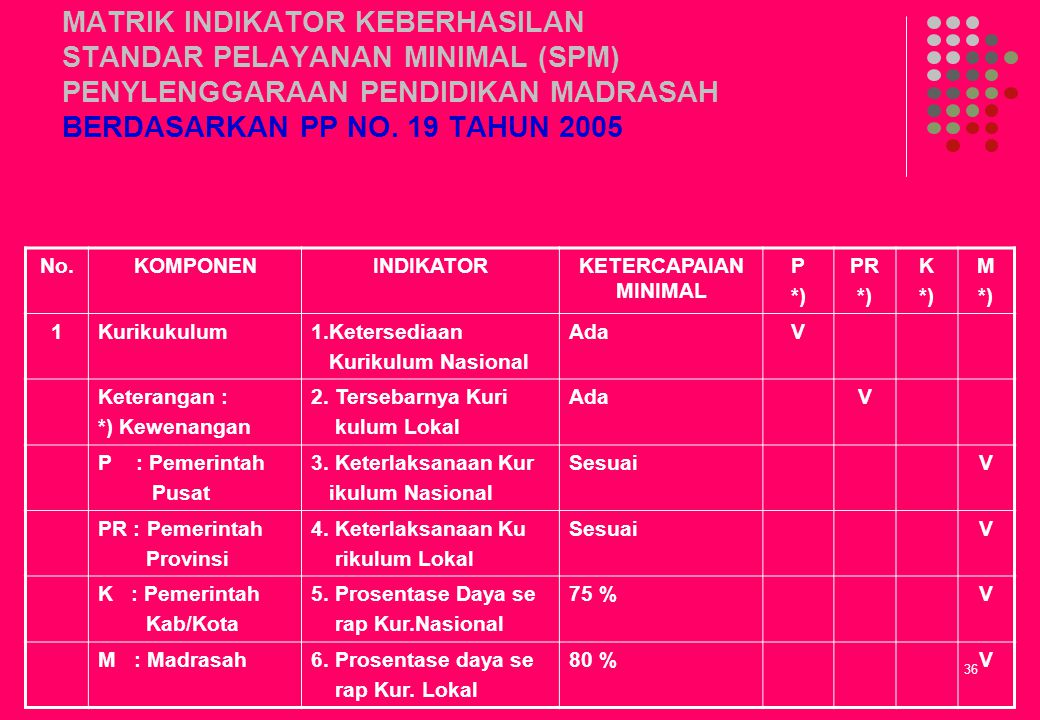 MATRIK INDIKATOR KEBERHASILAN STANDAR PELAYANAN MINIMAL (SPM) PENYLENGGARAAN PENDIDIKAN MADRASAH BERDASARKAN PP NO. 19 TAHUN 2005