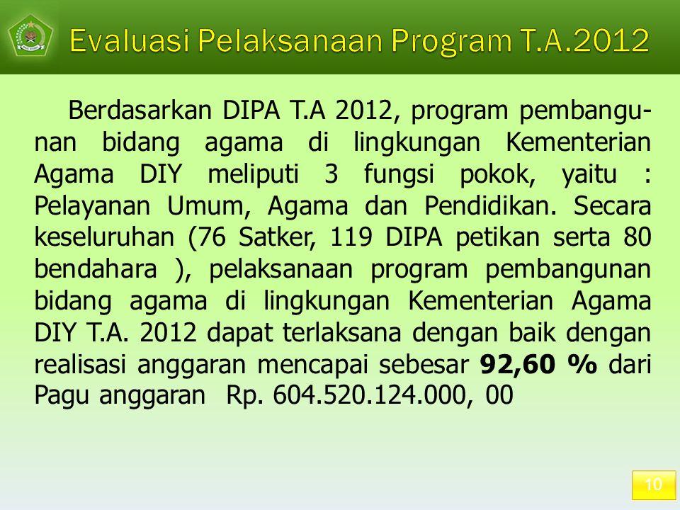 Evaluasi Pelaksanaan Program T.A.2012