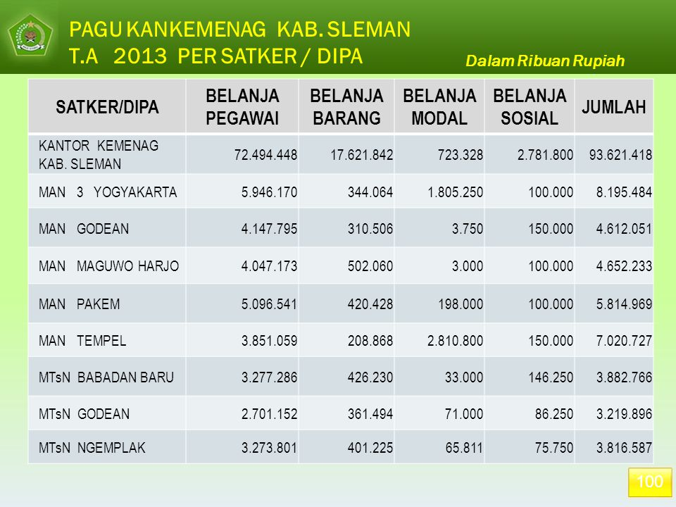 PAGU KANKEMENAG KAB. SLEMAN T.A 2013 PER SATKER / DIPA