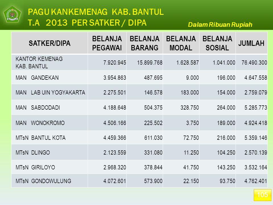 PAGU KANKEMENAG KAB. BANTUL T.A 2013 PER SATKER / DIPA