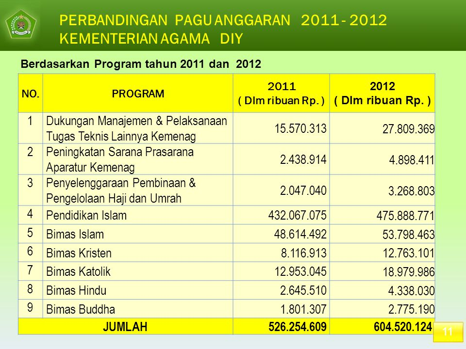PERBANDINGAN PAGU ANGGARAN 2011 - 2012 KEMENTERIAN AGAMA DIY