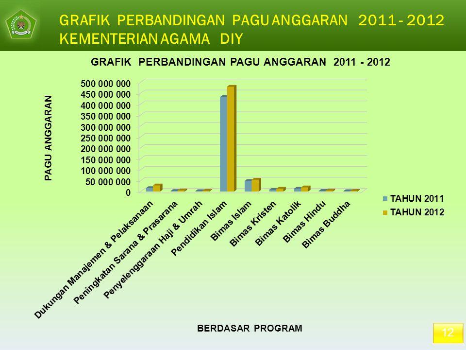 GRAFIK PERBANDINGAN PAGU ANGGARAN 2011 - 2012 KEMENTERIAN AGAMA DIY
