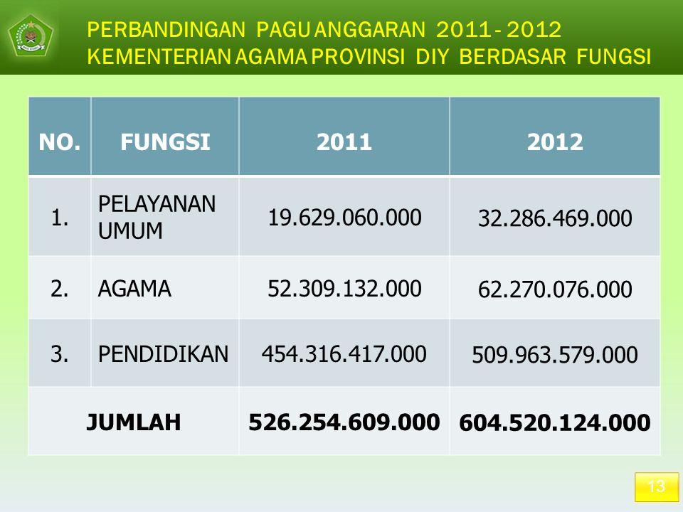 PERBANDINGAN PAGU ANGGARAN 2011 - 2012