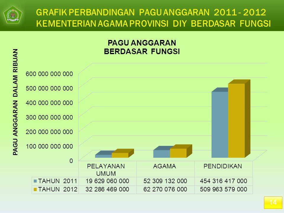 GRAFIK PERBANDINGAN PAGU ANGGARAN 2011 - 2012