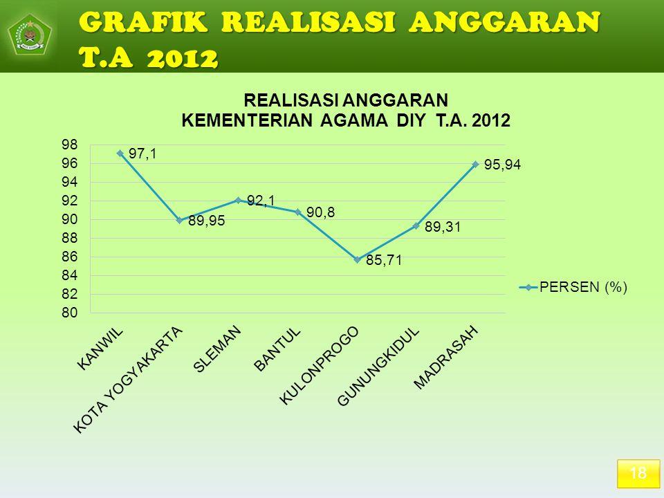GRAFIK REALISASI ANGGARAN T.A 2012