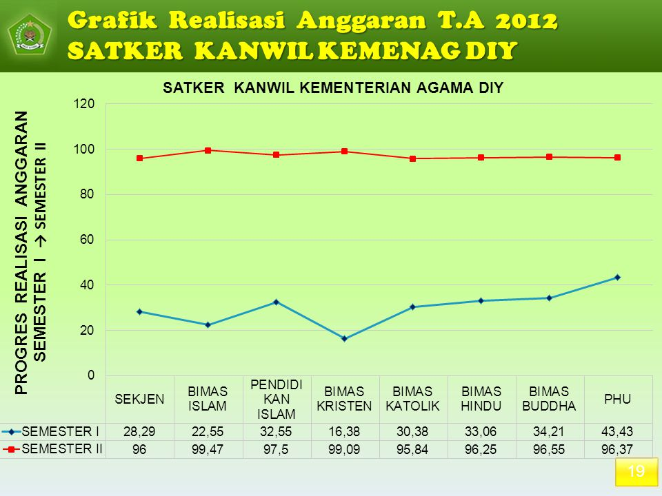 Grafik Realisasi Anggaran T.A 2012 SATKER KANWIL KEMENAG DIY