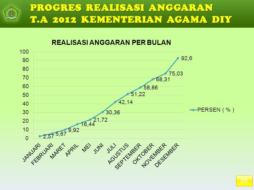 PROGRES REALISASI ANGGARAN T.A 2012 KEMENTERIAN AGAMA DIY
