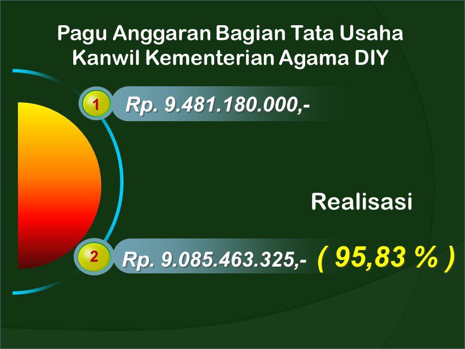 Pagu Anggaran Bagian Tata Usaha Kanwil Kementerian Agama DIY