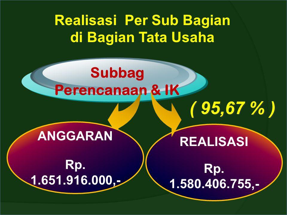 Realisasi Per Sub Bagian Subbag Perencanaan & IK