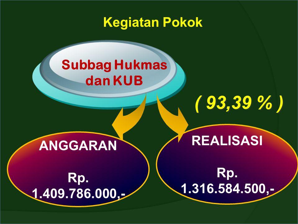 ( 93,39 % ) Kegiatan Pokok Subbag Hukmas dan KUB REALISASI ANGGARAN