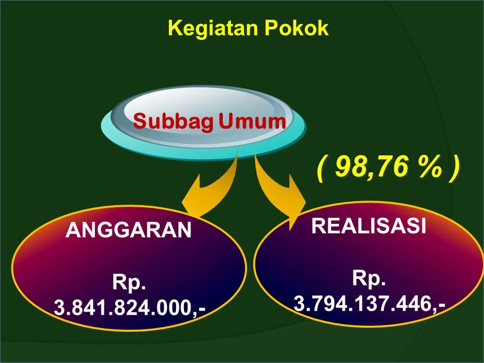 ( 98,76 % ) Kegiatan Pokok Subbag Umum REALISASI ANGGARAN