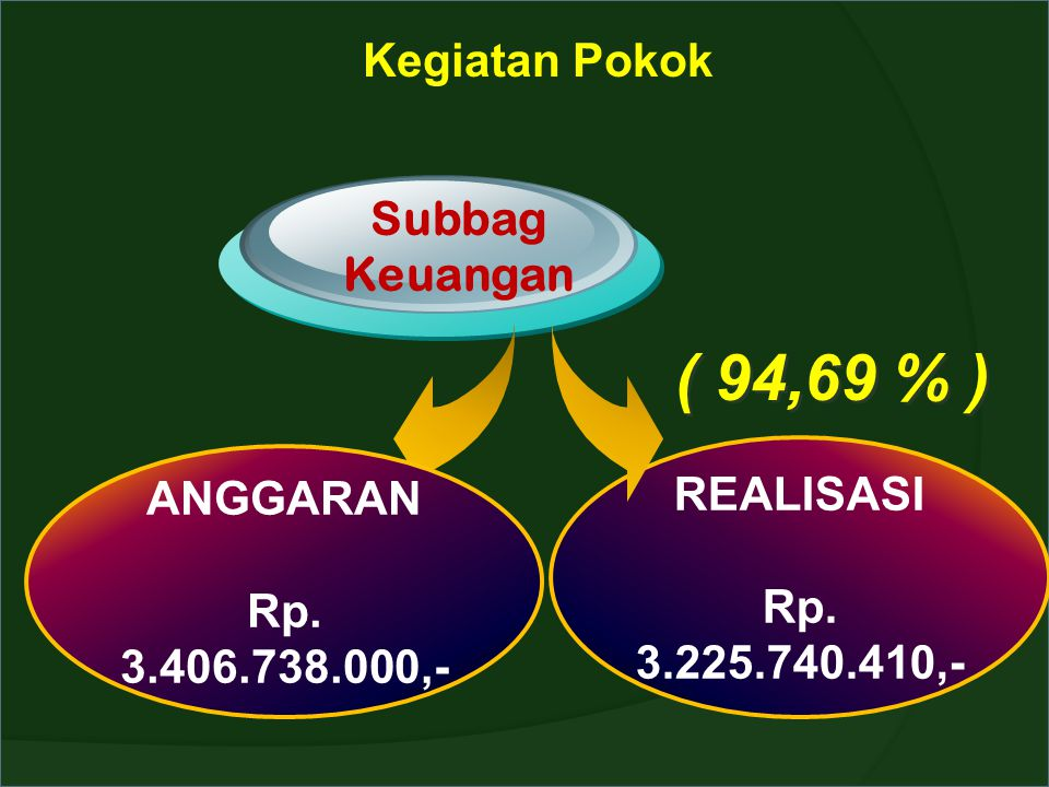 ( 94,69 % ) Kegiatan Pokok Subbag Keuangan REALISASI ANGGARAN
