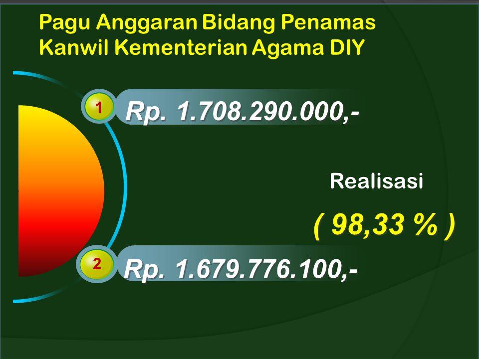 Pagu Anggaran Bidang Penamas Kanwil Kementerian Agama DIY