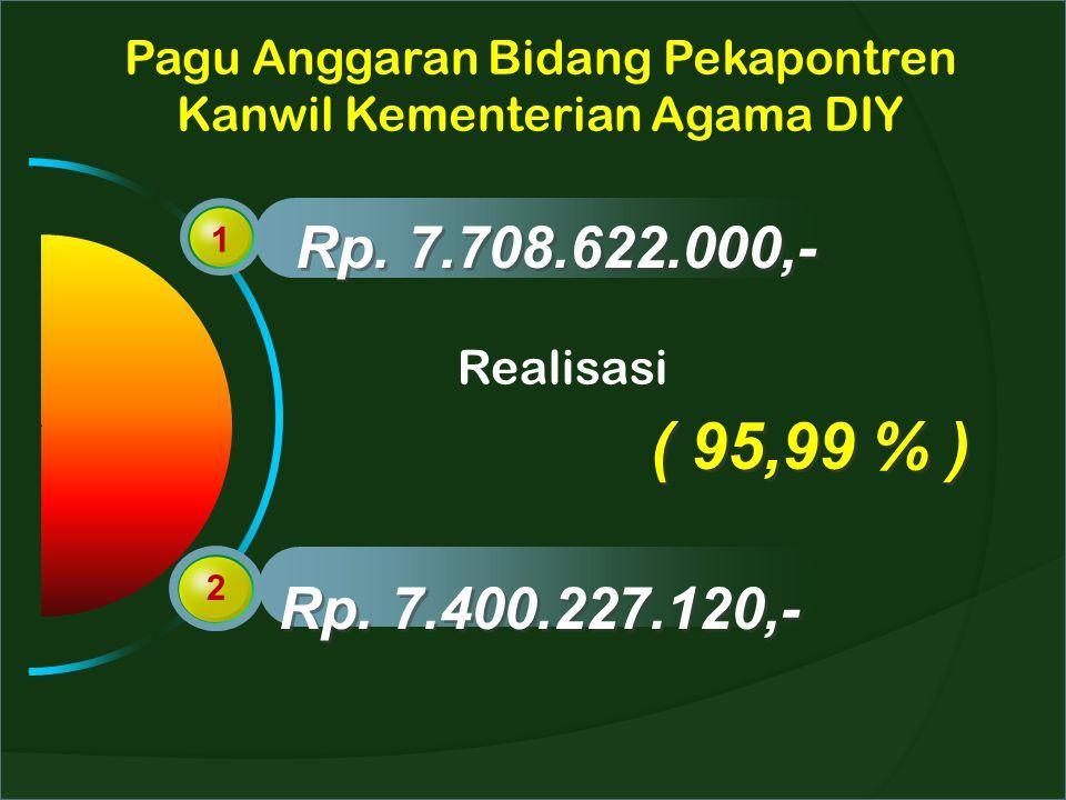 Pagu Anggaran Bidang Pekapontren Kanwil Kementerian Agama DIY
