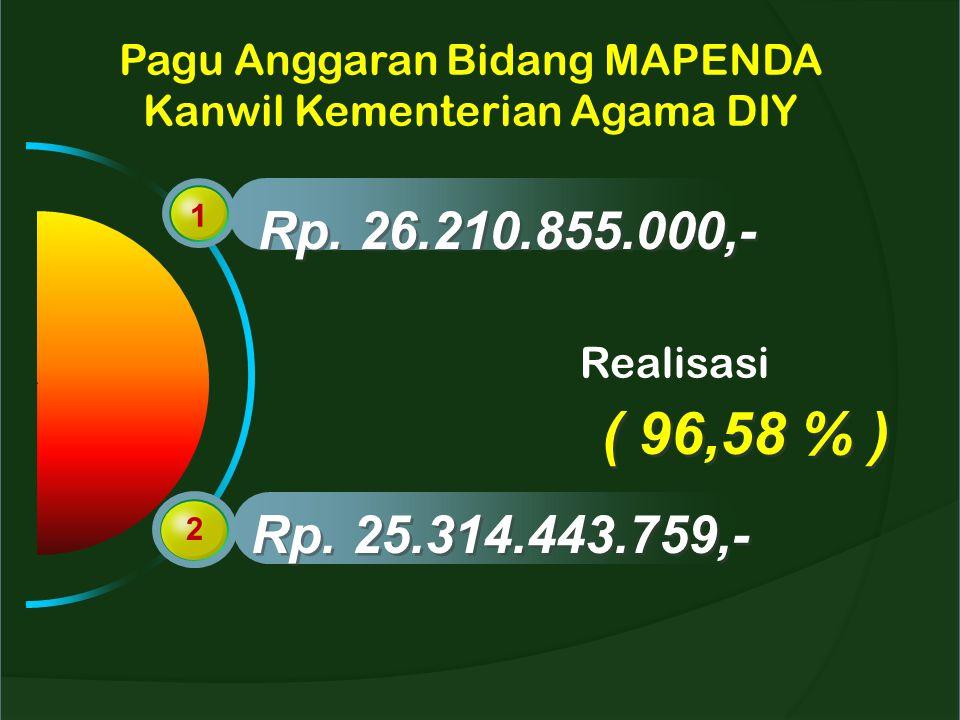 Pagu Anggaran Bidang MAPENDA Kanwil Kementerian Agama DIY