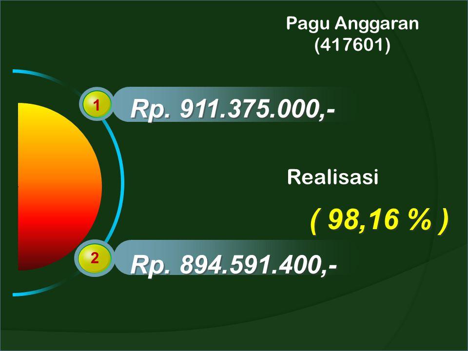 Pagu Anggaran (417601) Rp. 911.375.000,- 1 Realisasi ( 98,16 % ) 2 Rp. 894.591.400,-