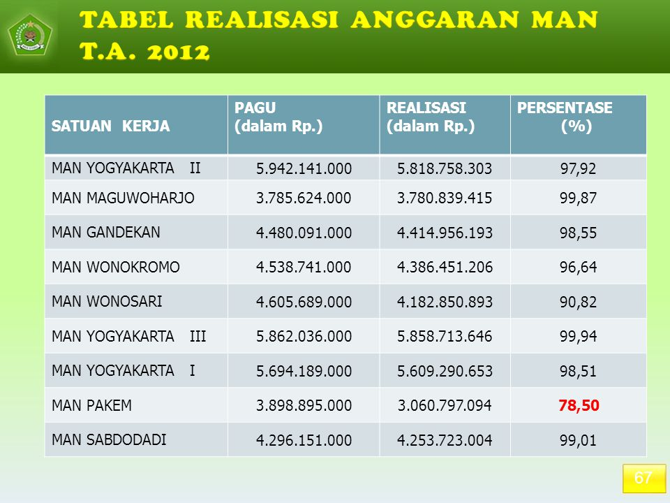 TABEL REALISASI ANGGARAN MAN T.A. 2012