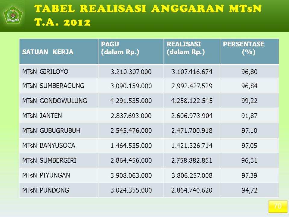 TABEL REALISASI ANGGARAN MTsN T.A. 2012