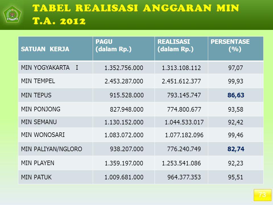 TABEL REALISASI ANGGARAN MIN T.A. 2012