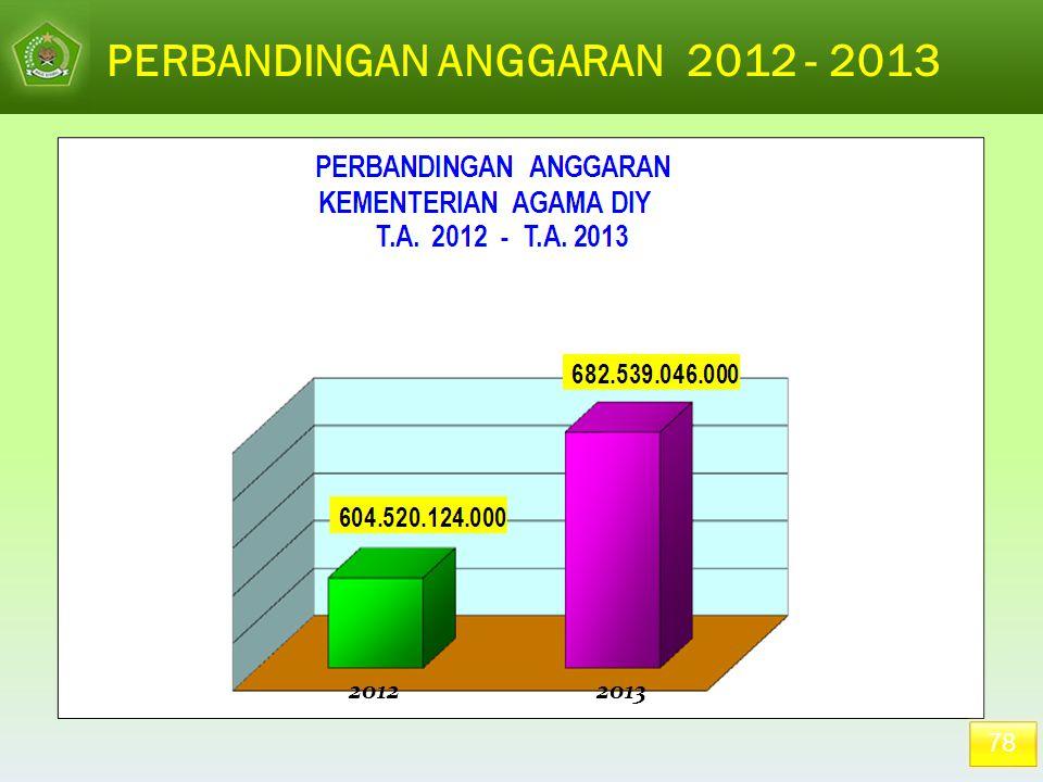 PERBANDINGAN ANGGARAN 2012 - 2013