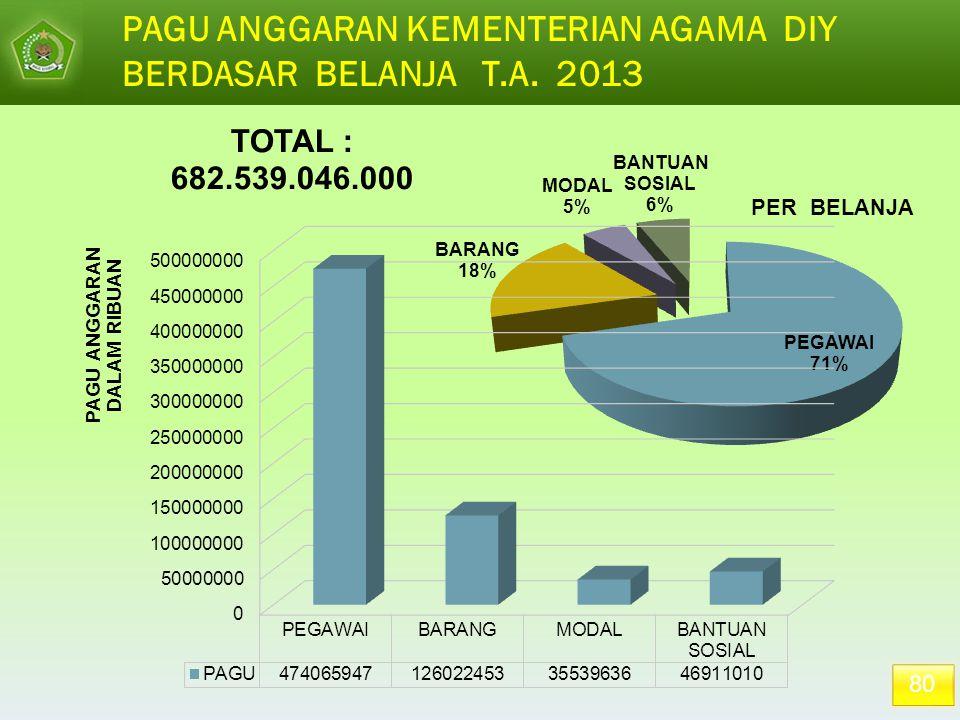 PAGU ANGGARAN KEMENTERIAN AGAMA DIY BERDASAR BELANJA T.A. 2013