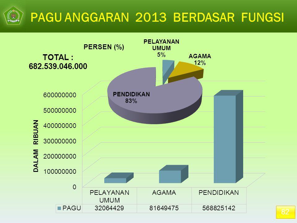 PAGU ANGGARAN 2013 BERDASAR FUNGSI