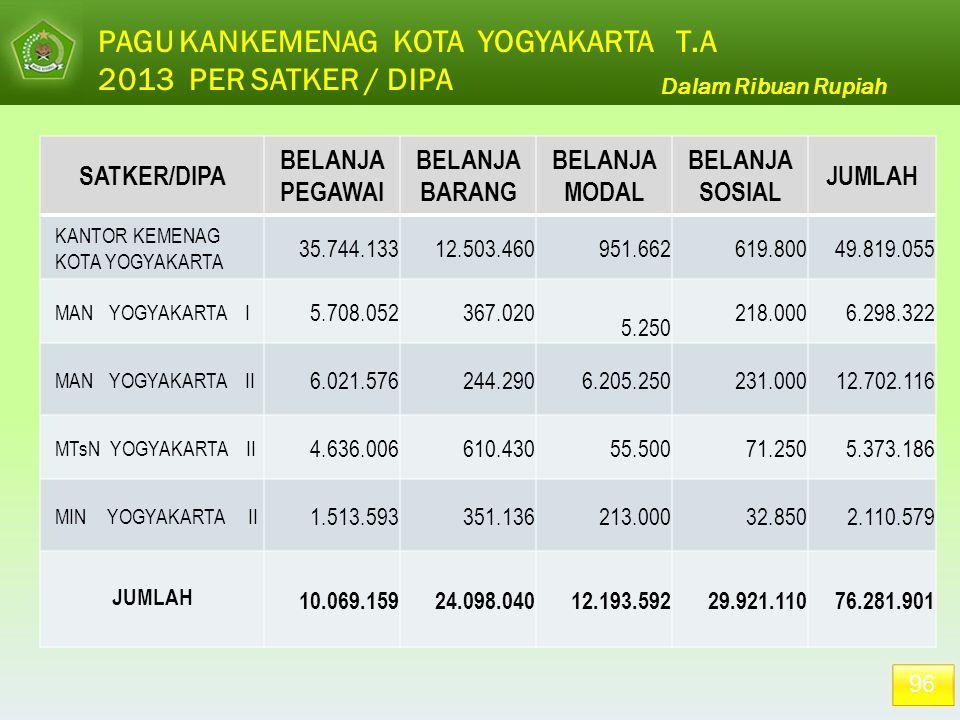 PAGU KANKEMENAG KOTA YOGYAKARTA T.A 2013 PER SATKER / DIPA