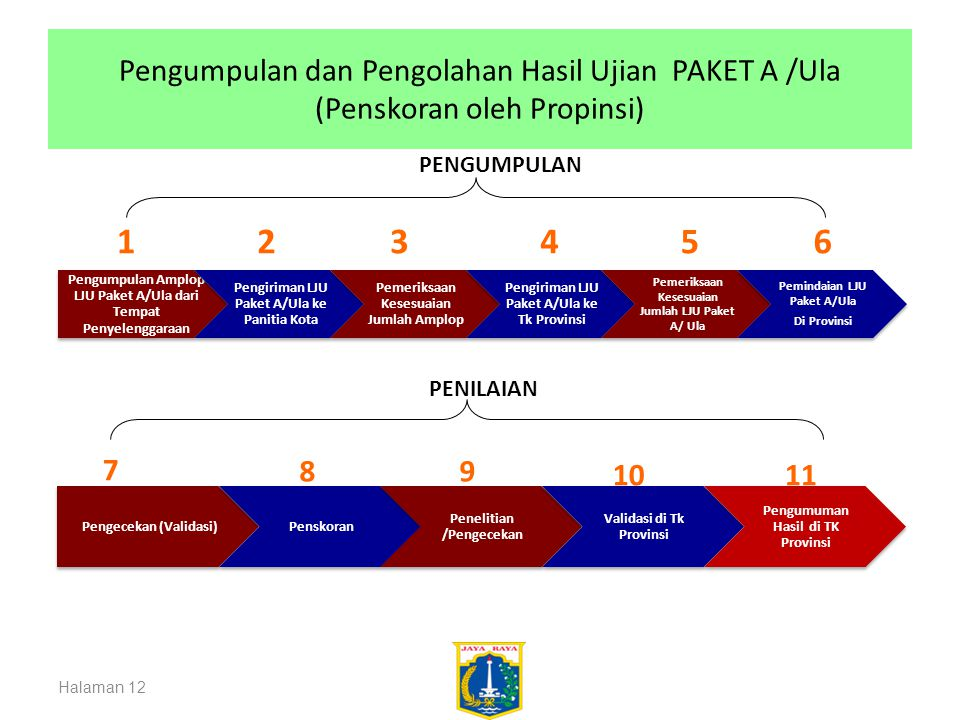 Pengumpulan dan Pengolahan Hasil Ujian PAKET A /Ula (Penskoran oleh Propinsi)