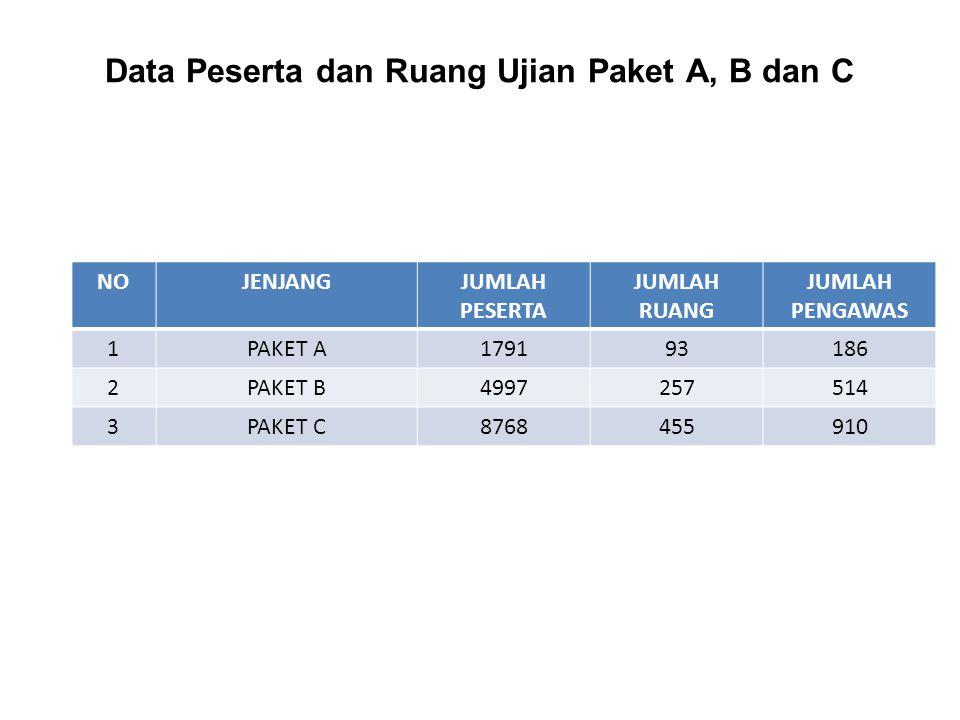 Data Peserta dan Ruang Ujian Paket A, B dan C