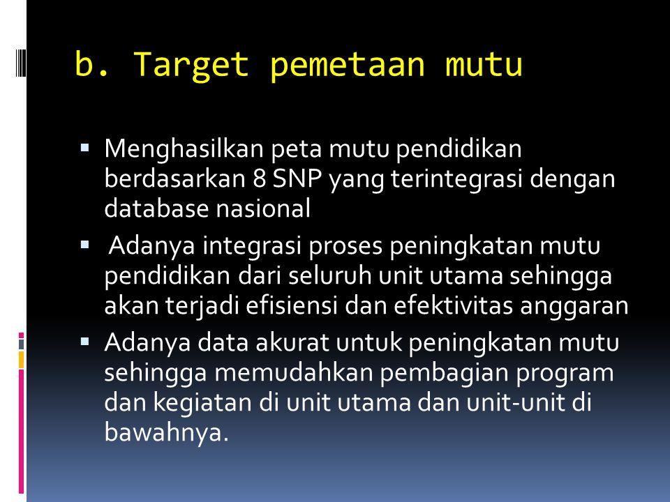 b. Target pemetaan mutu Menghasilkan peta mutu pendidikan berdasarkan 8 SNP yang terintegrasi dengan database nasional.