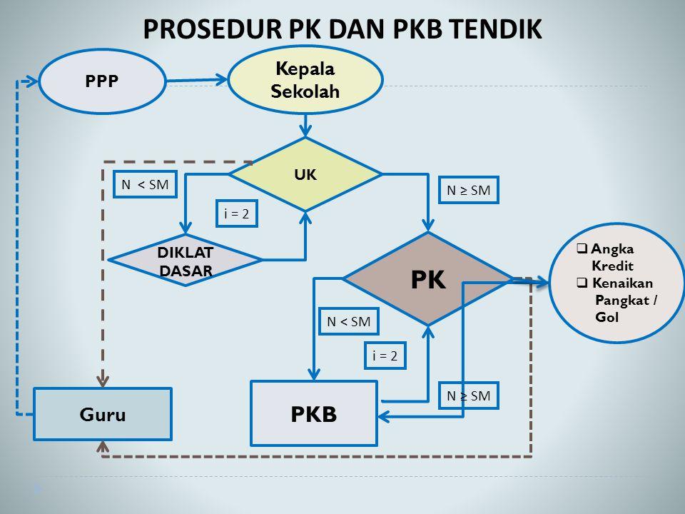 PROSEDUR PK DAN PKB TENDIK