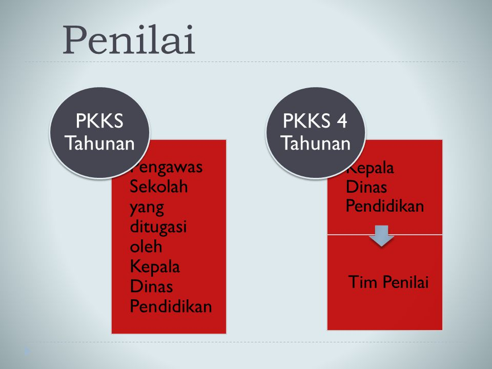 Penilai PKKS Tahunan PKKS 4 Tahunan