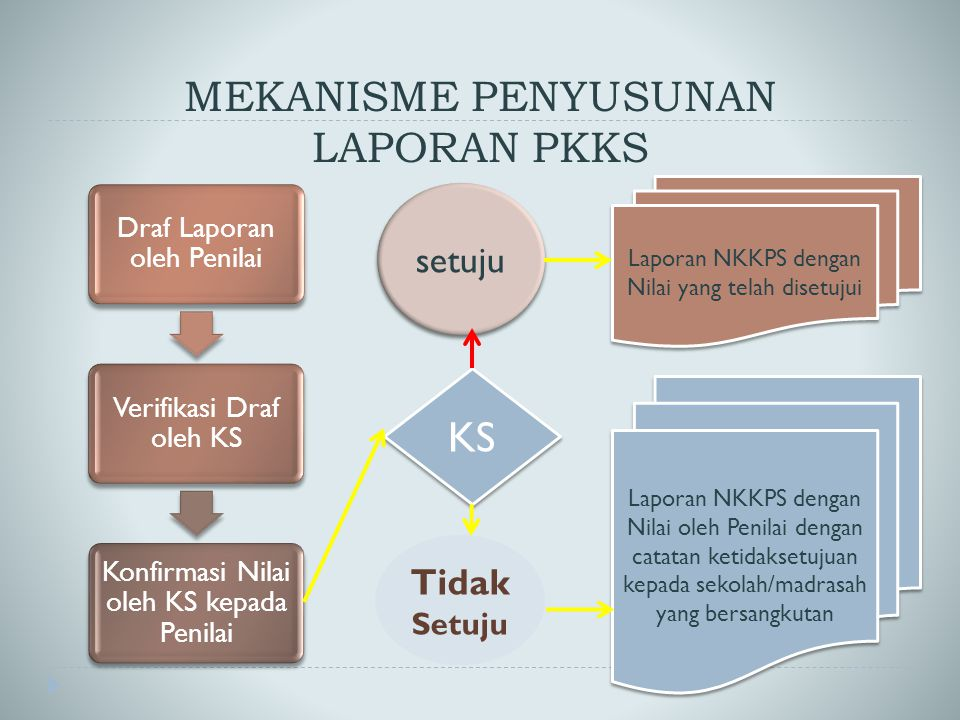 MEKANISME PENYUSUNAN LAPORAN PKKS