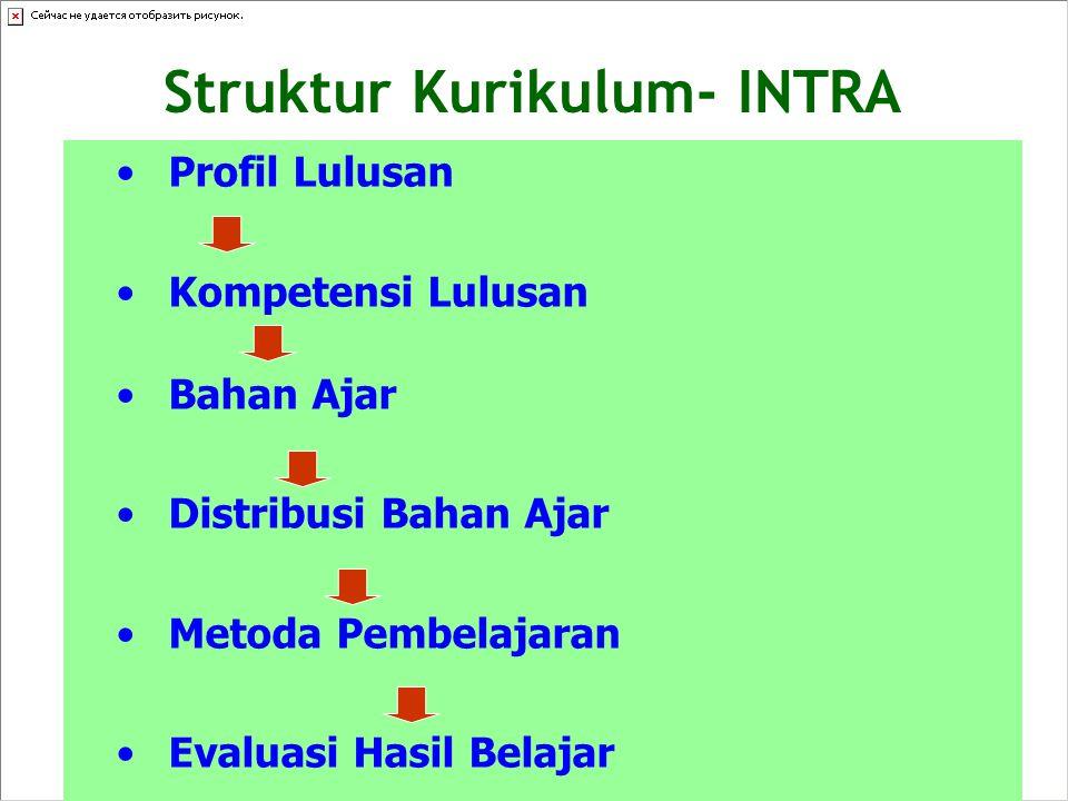 Struktur Kurikulum- INTRA