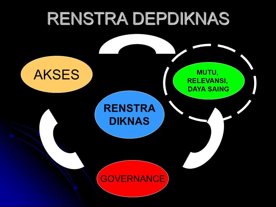 RENSTRA DEPDIKNAS AKSES RENSTRA DIKNAS GOVERNANCE MUTU, RELEVANSI,