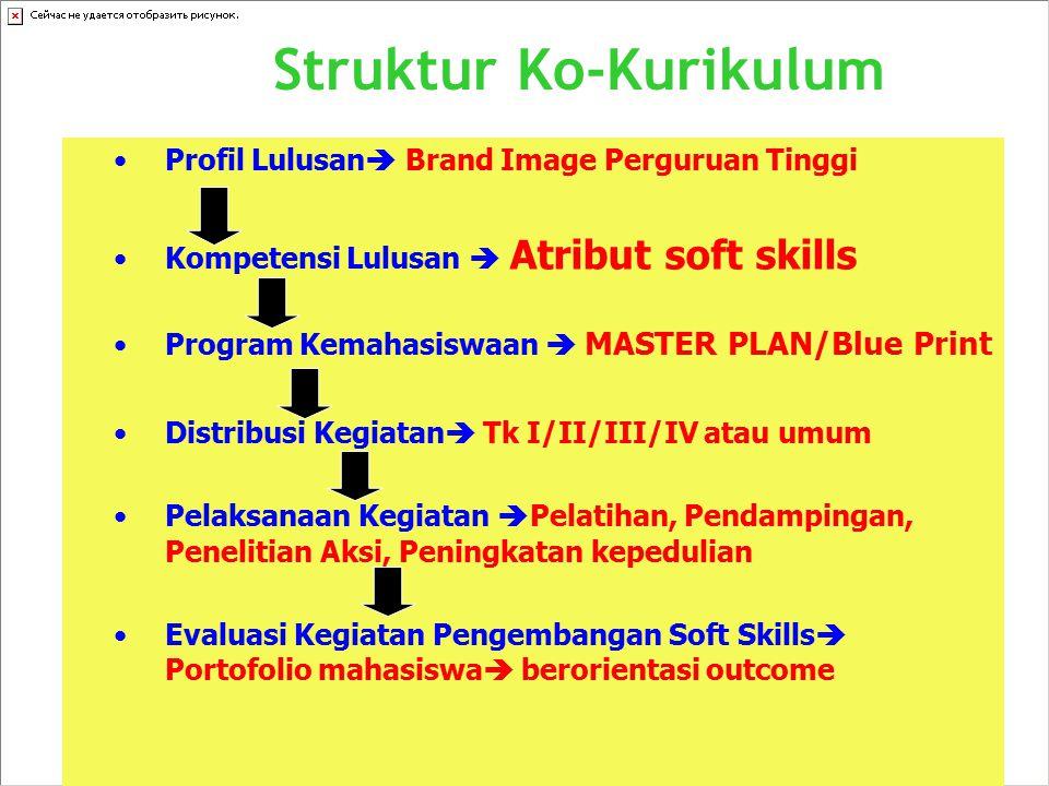 Struktur Ko-Kurikulum
