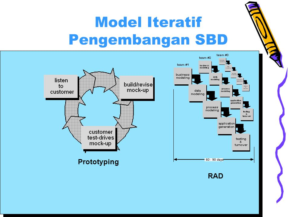 Model Iteratif Pengembangan SBD