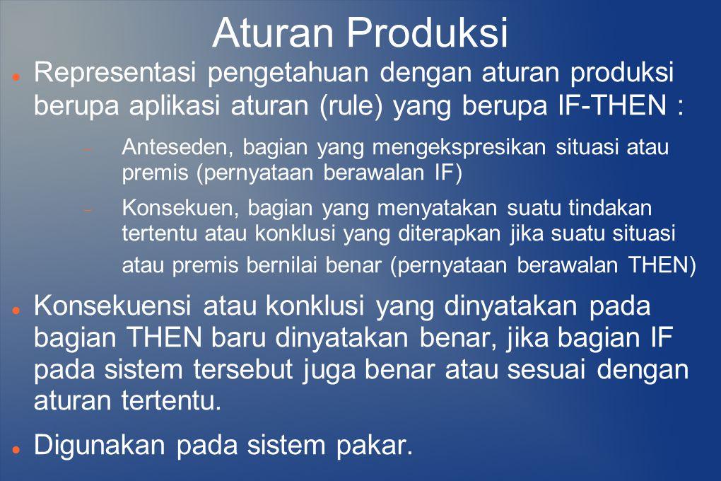 Aturan Produksi Representasi pengetahuan dengan aturan produksi berupa aplikasi aturan (rule) yang berupa IF-THEN :