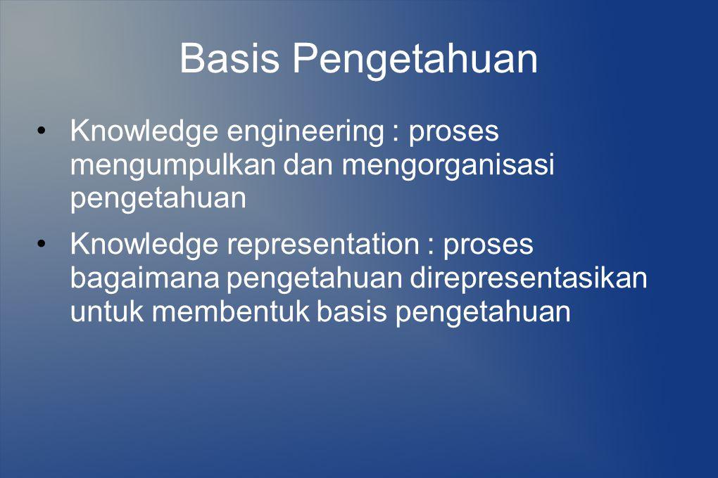 Basis Pengetahuan Knowledge engineering : proses mengumpulkan dan mengorganisasi pengetahuan.