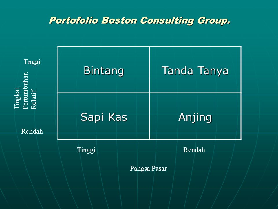 Portofolio Boston Consulting Group.