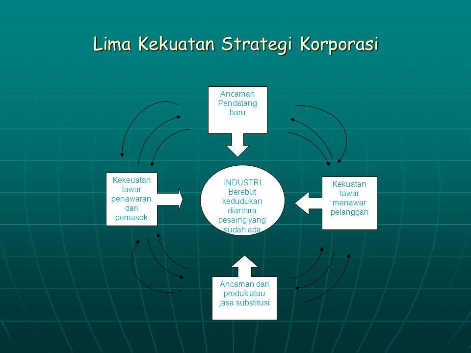 Lima Kekuatan Strategi Korporasi