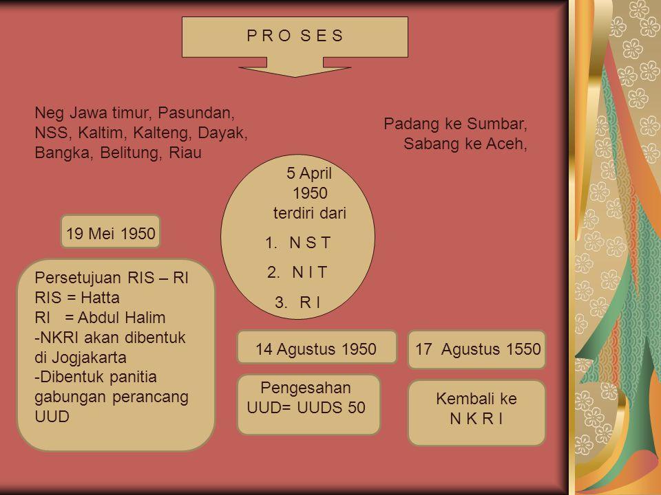 P R O S E S Neg Jawa timur, Pasundan, NSS, Kaltim, Kalteng, Dayak, Bangka, Belitung, Riau. Padang ke Sumbar, Sabang ke Aceh,