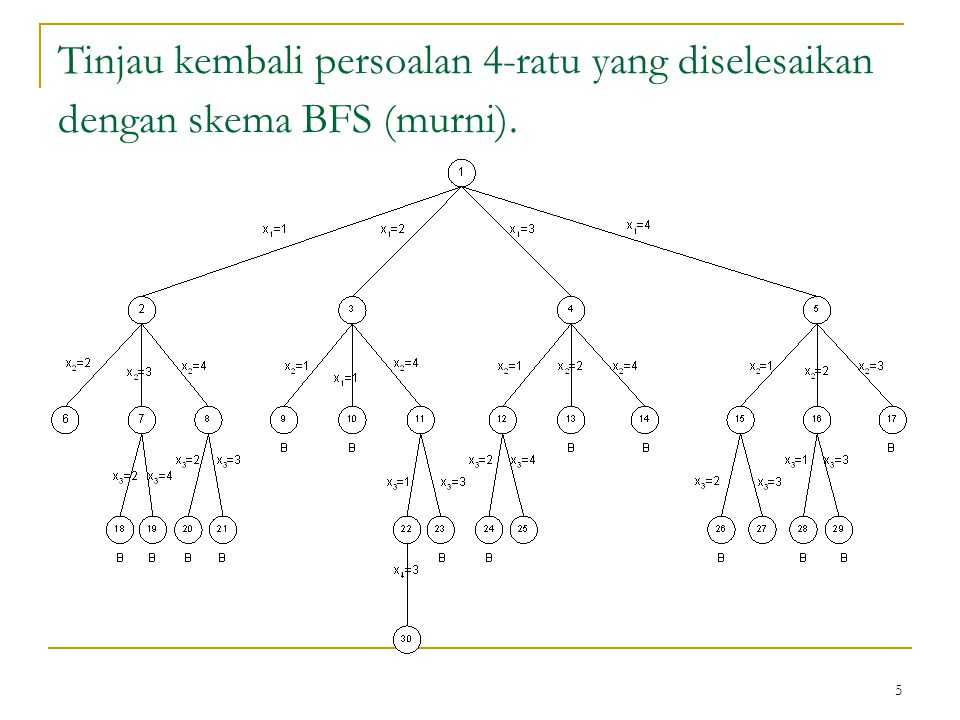 Tinjau kembali persoalan 4-ratu yang diselesaikan dengan skema BFS (murni).