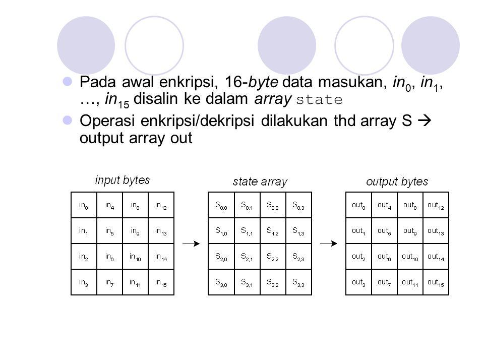 Pada awal enkripsi, 16-byte data masukan, in0, in1, …, in15 disalin ke dalam array state